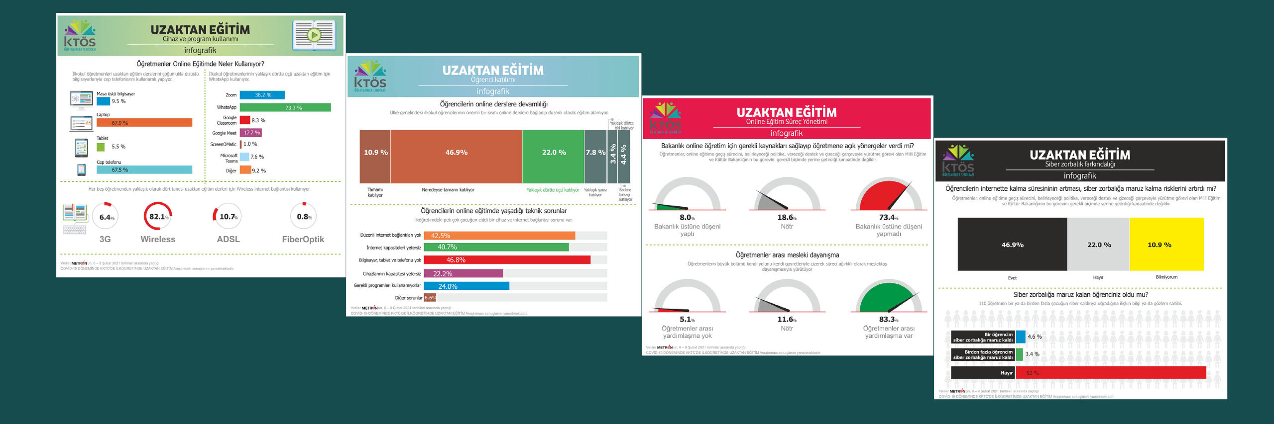 KTÖS – Metron Analytics işbirliği ile Uzaktan ve Çevrimiçi Eğitim Analizi